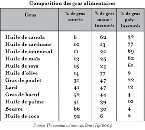 gras alimentaires