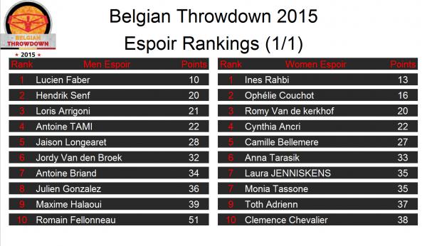 Belgian Throwdown